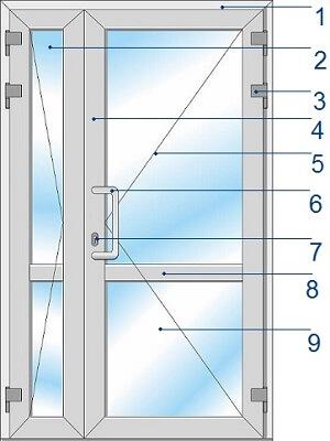 Комлектация входной двери ПВХ